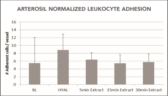 chart showing arterosil normalized leucocyte adhesion