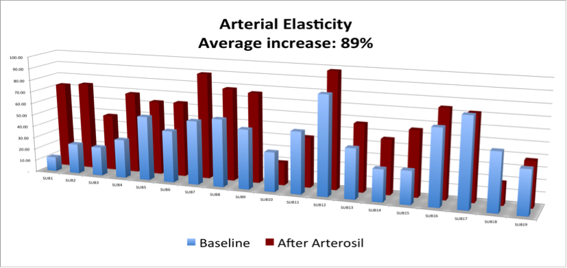 chart showing arterial elasticity.